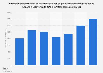 Valor de las exportaciones de productos farmacéuticos de España a Eslovenia 2012-2016