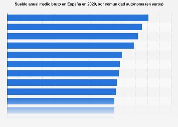 Salario medio bruto al año por comunidad autónoma España 2016