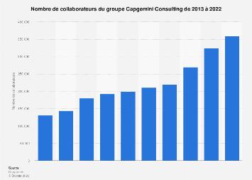 Capgemini Consulting: nombre de collaborateurs 2013-2017