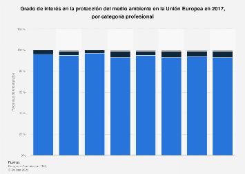 Interés en proteger el medio ambiente por categoría profesional Unión Europea 2017