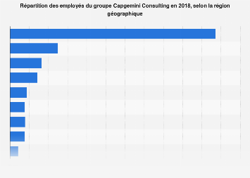 Capgemini Consulting: répartition des salariés 2017, par région