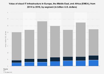Cloud IT infrastructure value in EMEA region 2014-2016, by segment