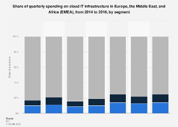 Cloud IT infrastructure expenditure distribution in EMEA region 2014-2016, by segment