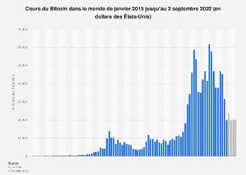 Cours mensuel du Bitcoin dans le monde 2016-2020