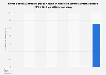 Chiffre d'affaires du commerce international du groupe Alibaba 2012-2017