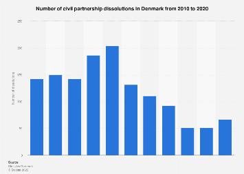 Number of civil partnership dissolutions in Denmark 2007-2017