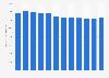 Débits des raffineries de pétrole en Europe 2007-2018