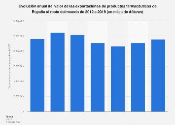 Valor de exportaciones españolas de productos farmacéuticos a nivel mundial 2012-2016