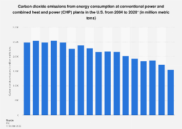 U.S. conventional/heat-and-power plant energy consumption - CO2 emissions 2004-2017