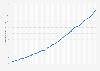 Spotify: nombre d'utilisateurs actifs dans le monde 2012-2017