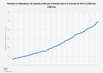 Spotify: nombre d'utilisateurs actifs dans le monde 2015-2018