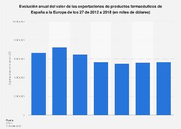 Valor de las exportaciones de productos farmacéuticos de España a la EU-27 2012-2016