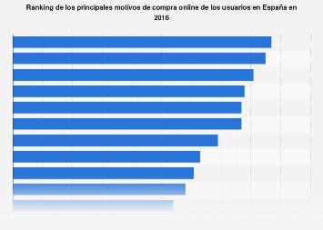 Motivos de compra online España 2016