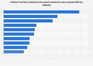 Chaînes YouTube les plus regardées 2019