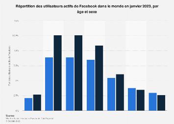 Âge et genre des utilisateurs de Facebook dans le monde 2019