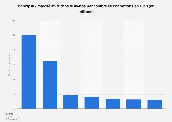 Principaux marchés M2M dans le monde par connections 2013