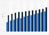 Pénétration de la banque en ligne en Union Européenne 2007-2018