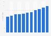 Nombre de passagers de croisières en mer mondiales 2009-2019