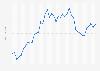 Evolución del precio del cobre en el mercado Comex 2015-2016