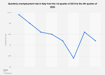Italy: quarterly unemployment rate 2013- 2018