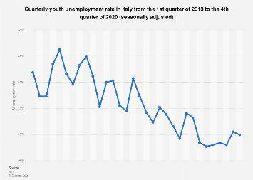 Italy: quarterly youth unemployment rate (15-24) 2013- 2018