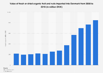 Import value of fresh or dried organic fruit and nuts into Denmark 2008-2016