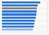 Fahrgastbewertung der Angebote des ZVV 2016