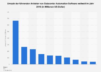 Umsatz der führenden Anbieter von Datacenter Automation Software weltweit 2016
