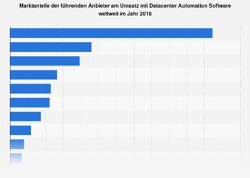 Marktanteile am Umsatz mit Datacenter Automation Software weltweit 2016