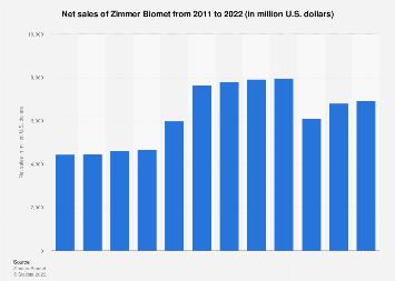 Zimmer Biomet's net sales 2011-2016