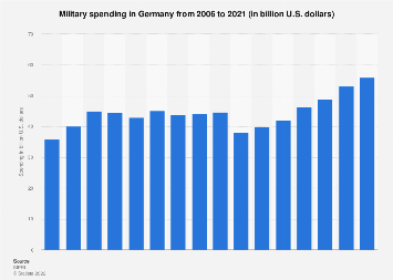 Germany - military spending 2001-2018