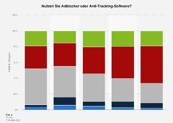 Umfrage zur Nutzung von Adblockern nach Altersgruppen in Deutschland 2017
