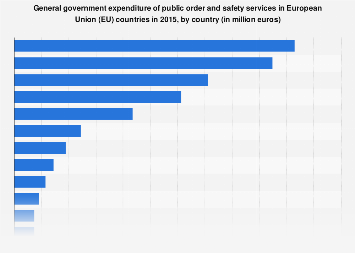 Government expenditure of public order and safety services in EU countries in 2015