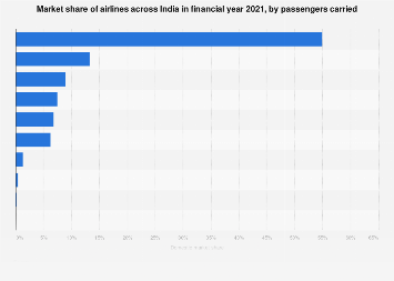 Main domestic airlines in India - by share of passengers carried 2017