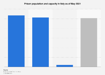 Italy: prison population and capacity 2018, by gender