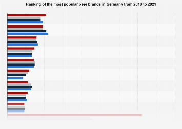 Most popular beer brands Germany 2014-2017