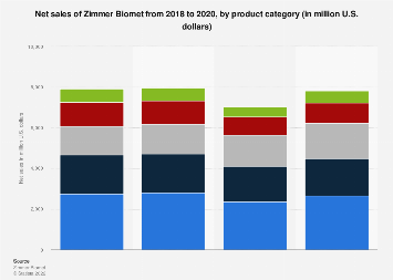 Zimmer Biomet's sales by product category 2014-2018 | Statista