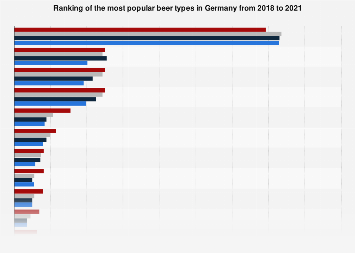 Most popular beer types in Germany 2014-017