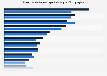 Italy: prison population and capacity 2018, by region