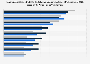 Leading countries in the field of autonomous vehicles 2017