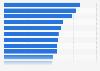 Durchschnittsalter des Radio-Publikums in der Französischen Schweiz nach Sendern 2015