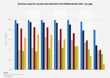 Devices used with mobile internet in the Netherlands 2017, by age