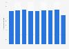 Ausgaben für Radiowerbung in den Niederlanden bis 2017