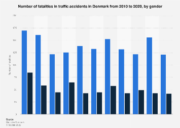 Number of fatalities in traffic accidents in Denmark 2008-2018, by gender