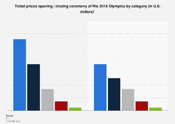 Ticket prices for Rio 2016 Olympics opening and closing ceremony
