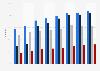 Online social network activities in the Netherlands 2012-2017