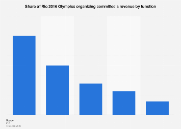 Share of Rio 2016 Olympics organizing committee revenue