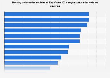 Principales redes sociales según conocimiento de los usuarios España 2017