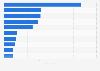 FFA-geförderte Filme mit den meisten Besuchern 2017