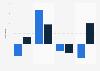 Variación del indicador IGAE en México en 2015 por grupo de actividad económica